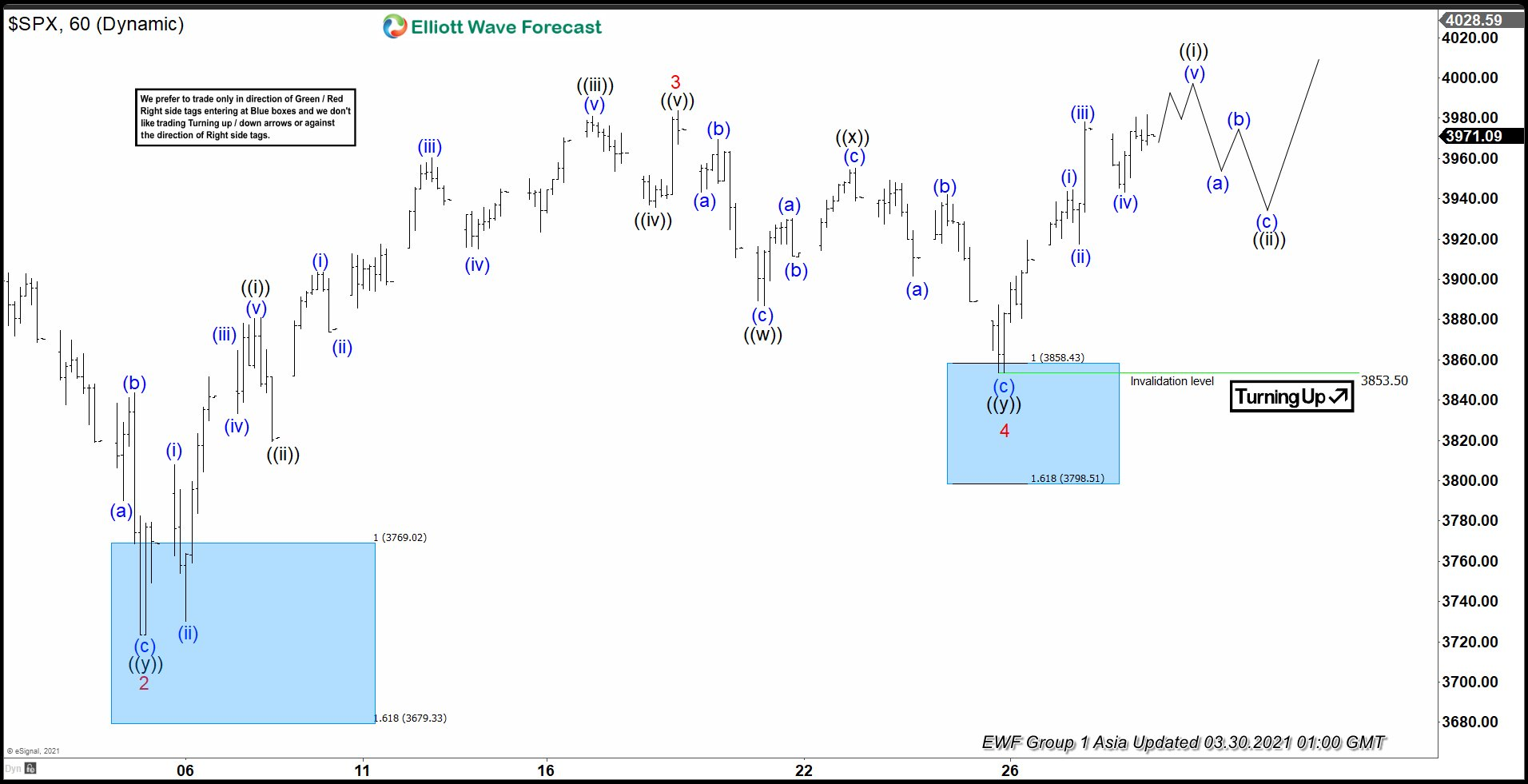 Elliott Wave View: SPX Looking for New All-Time High