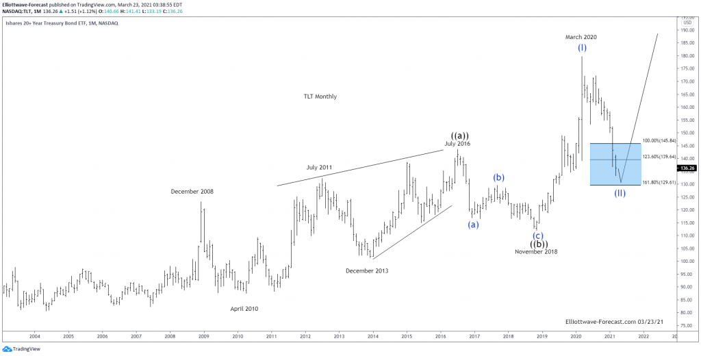 Are $TLT Long Term Cycles Ready To Turn Higher?