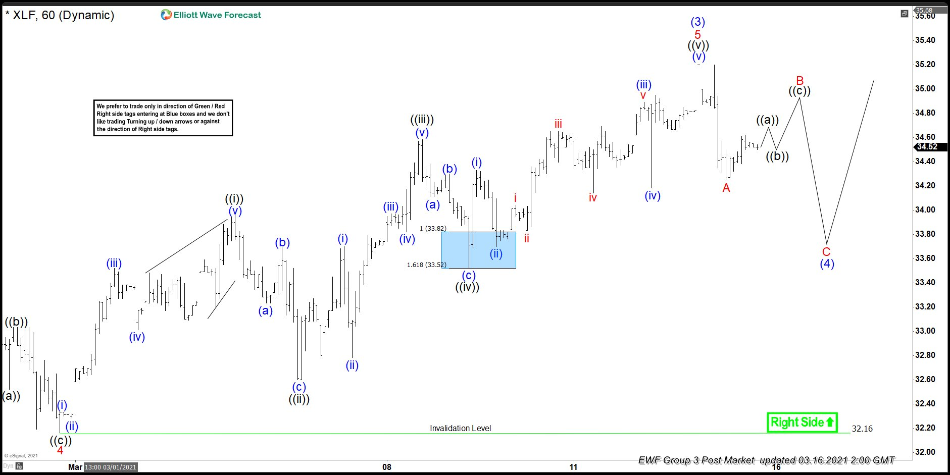 Elliott Wave View: XLF Pullback to Stay Supported