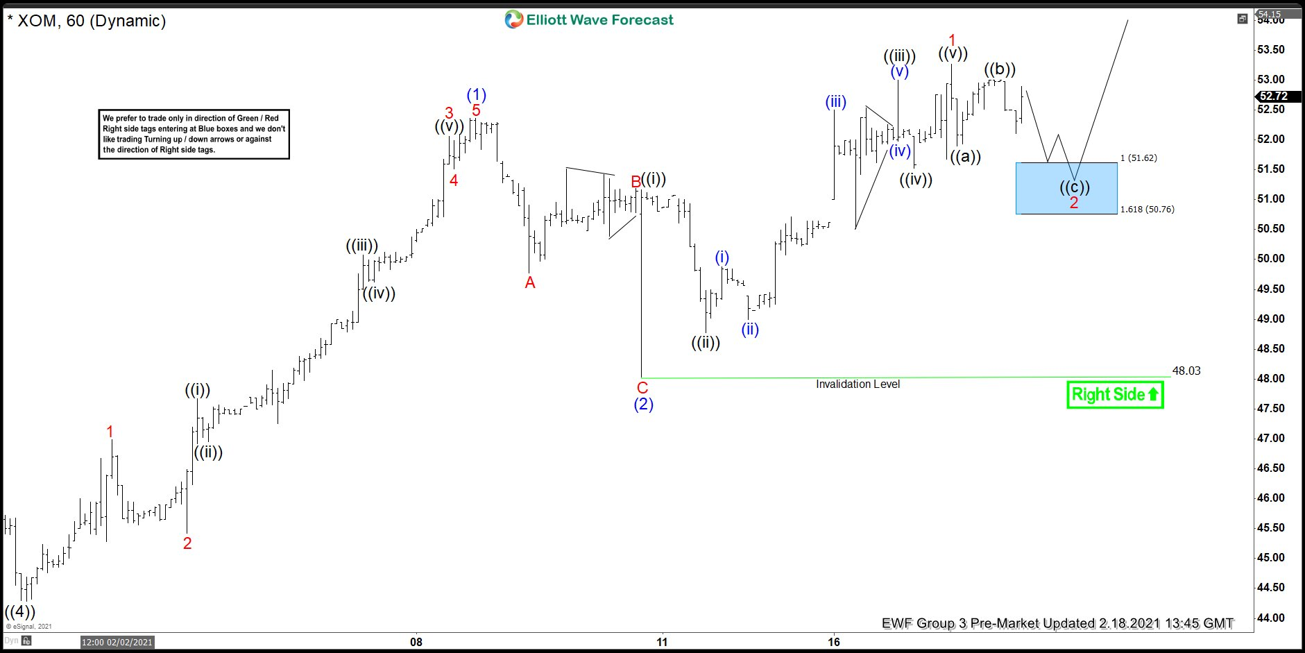 Exxon Mobil (XOM): Forecasting The Elliott Wave Path