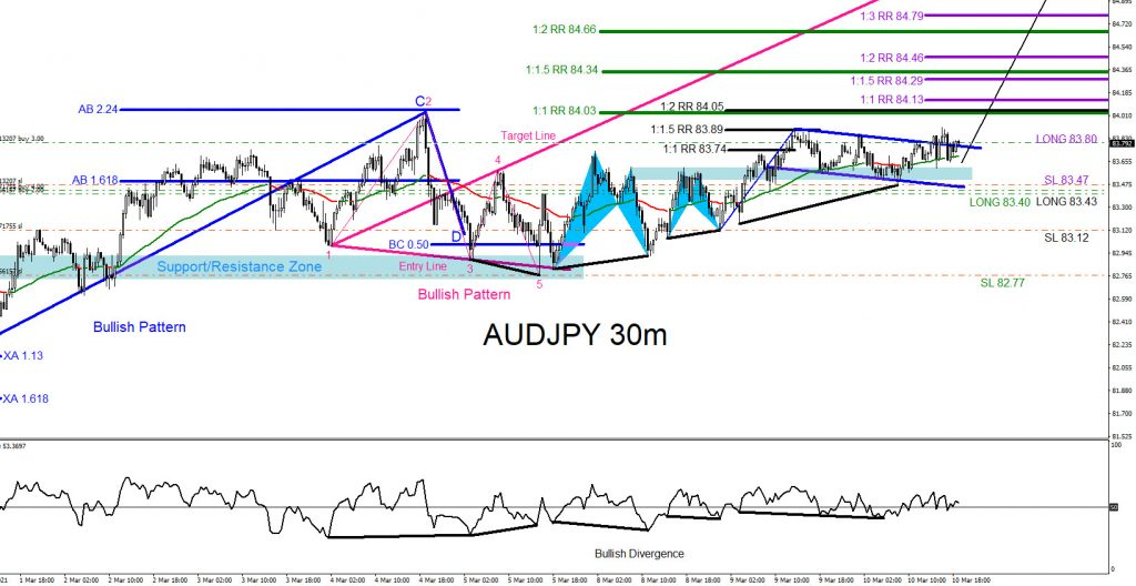 AUDJPY, trading, forex, elliottwave, market patterns, @AidanFX, AidanFX