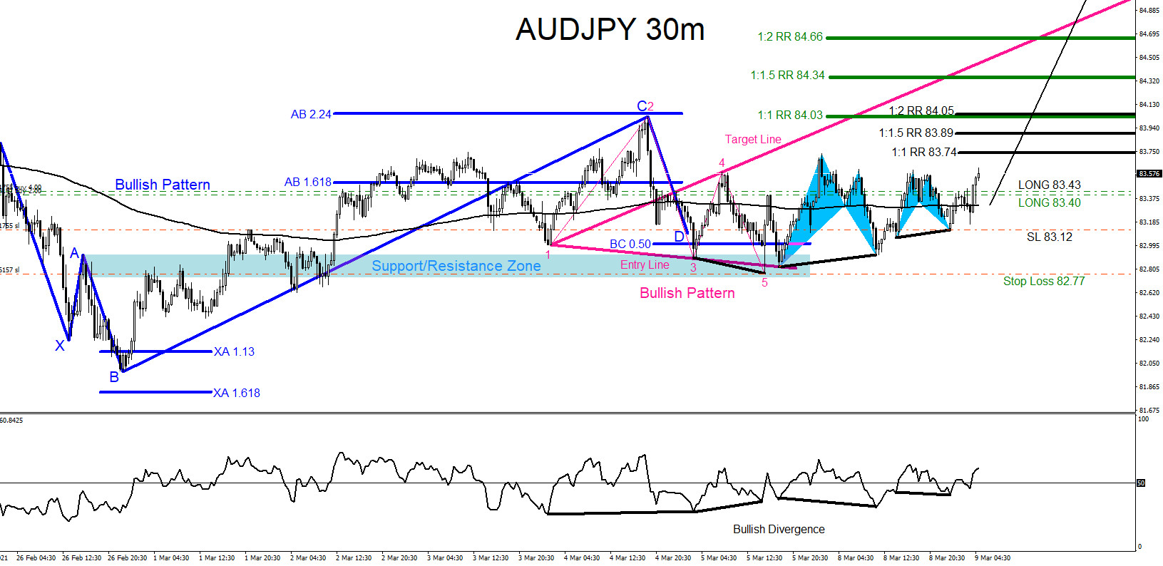 AUDJPY : Bullish Market Patterns Calling the Move Higher