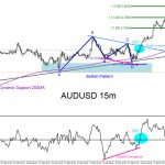 AUDUSD : Trading the Move Higher