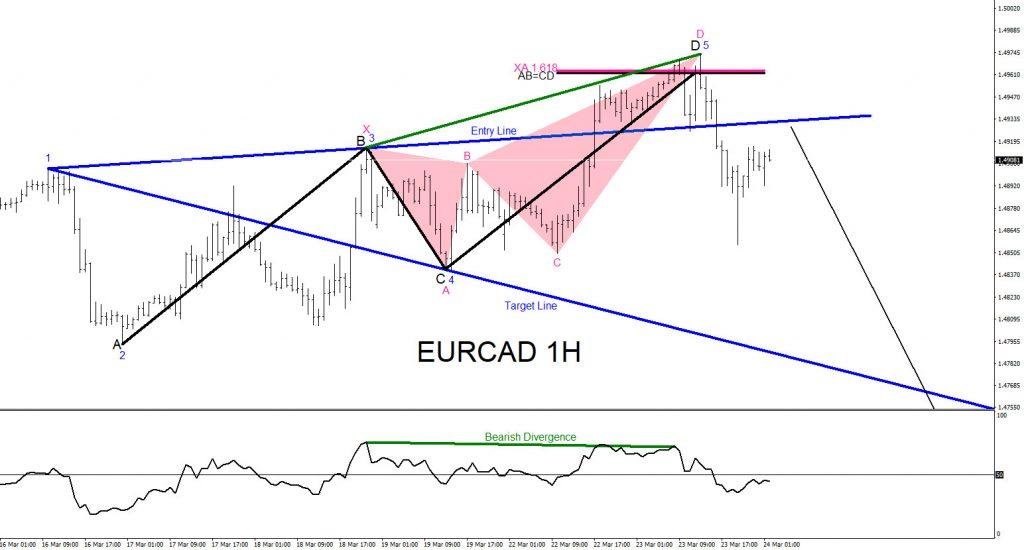 EURCAD, trading, forex, elliottwave, market patterns, @AidanFX, AidanFX