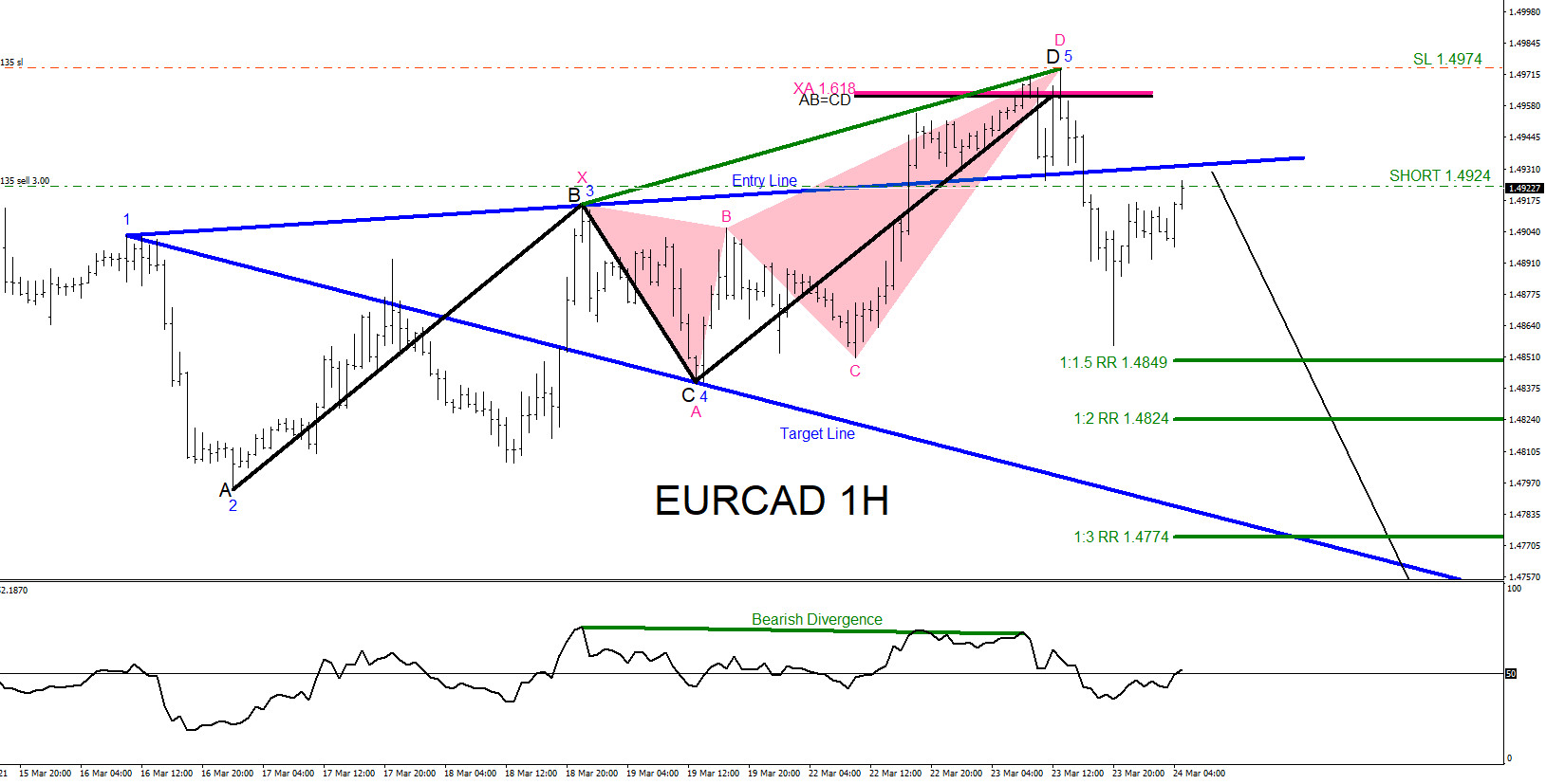 EURCAD : Bearish Market Patterns Calling the Move Lower