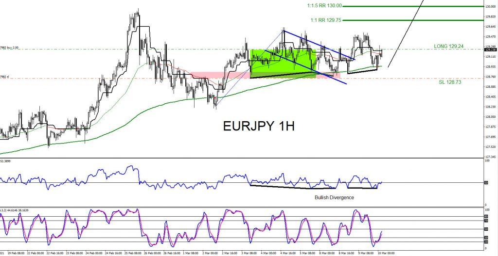 EURJPY, trading, elliottwave, market patterns, forex, @AidanFX, AidanFX