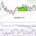 EURJPY : Catching the Move Higher