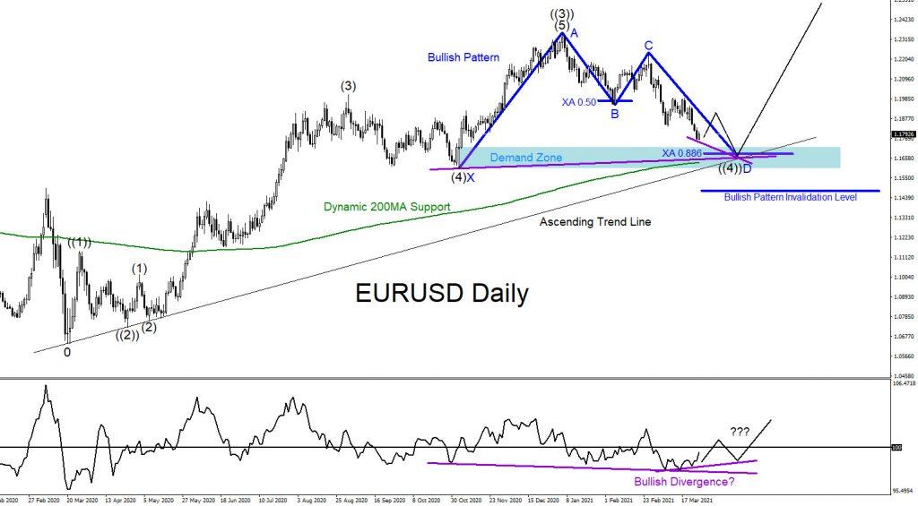 EURUSD, trading, forex, elliottwave, market patterns, @AidanFX, AidanFX