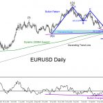 Will EURUSD Rally Higher?