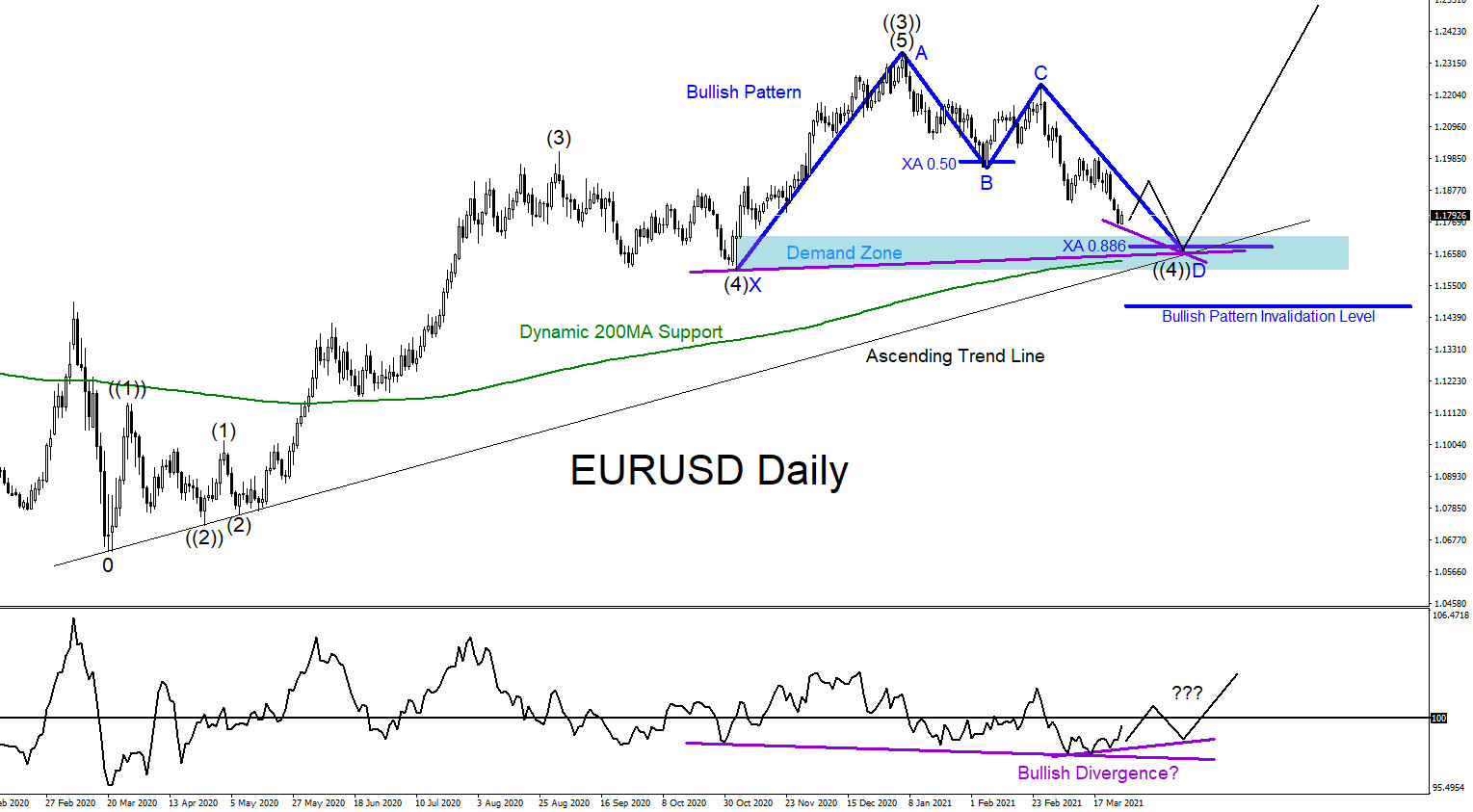Will EURUSD Rally Higher?