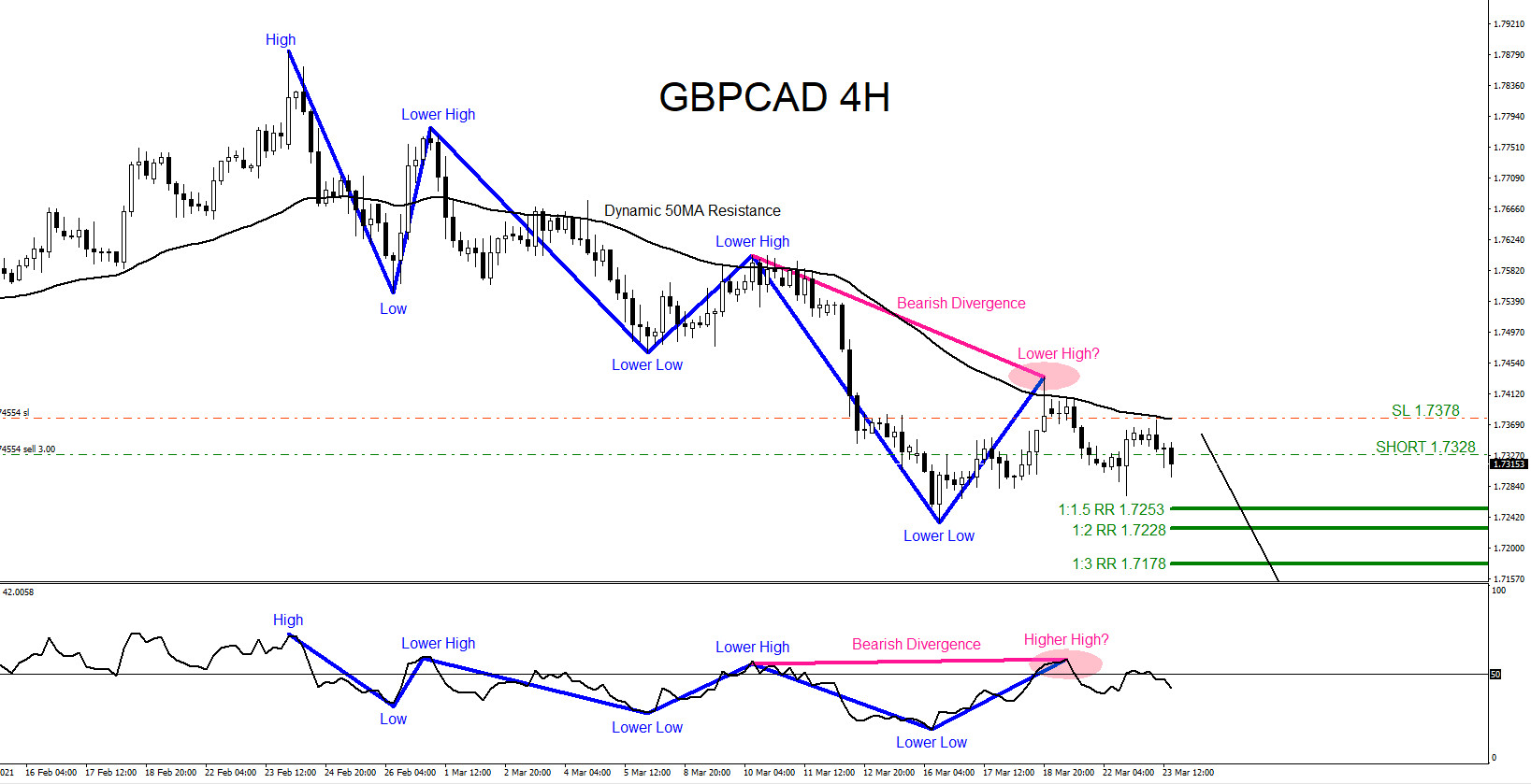 GBPCAD : Catching the Move Lower
