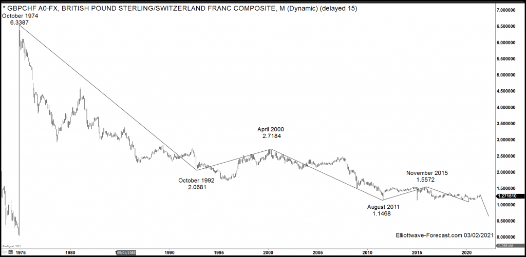 The $GBPCHF Long Term Cycles & Swings