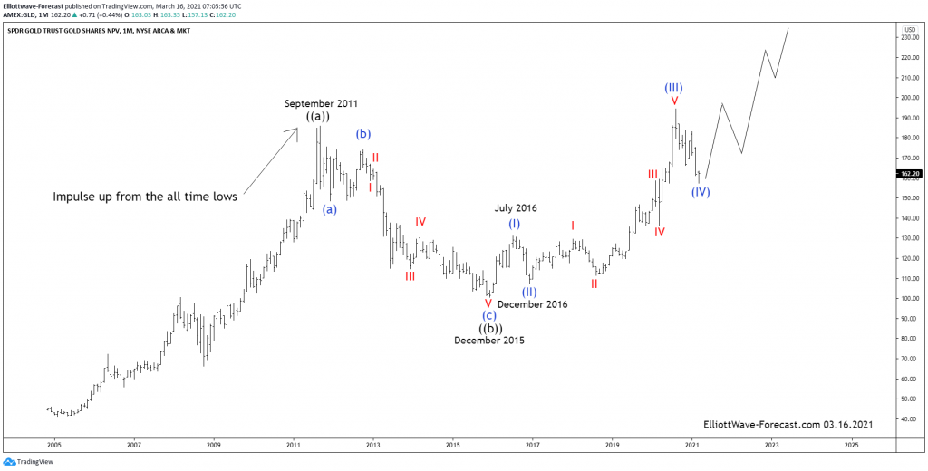 $GLD Long Term Cycles and Elliott Wave Analysis