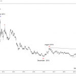 $SLV Silver ETF Elliott Wave and Larger Cycles