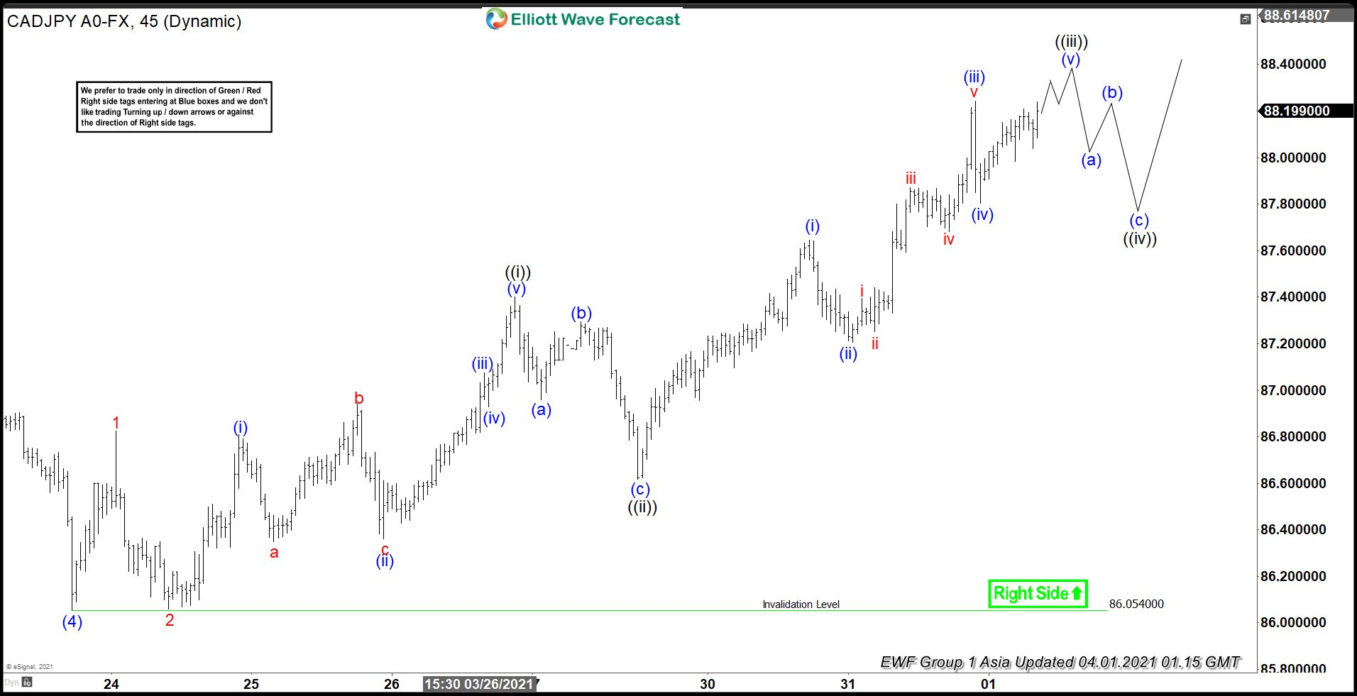 Elliott Wave View: CADJPY Short Term Dips Should Remain Supported