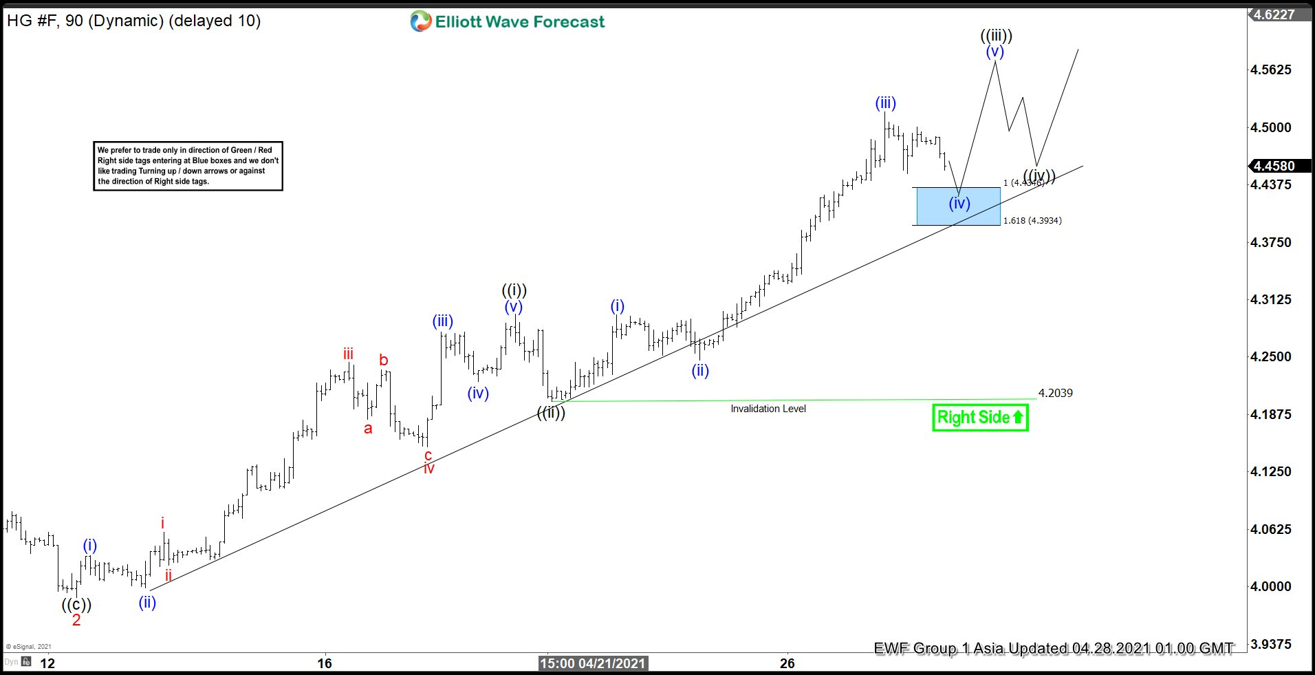 Elliott Wave View: Copper Should Remain Supported