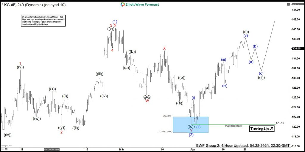 Coffee Bouncing From The Elliott Wave Blue Box Area