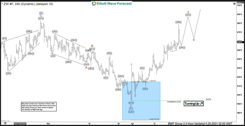 Dip In Wheat Offered a Good Elliott Wave Buying Opportunity