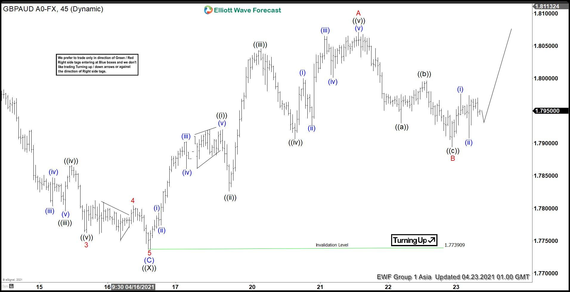 GBPAUD Elliott Wave Chart