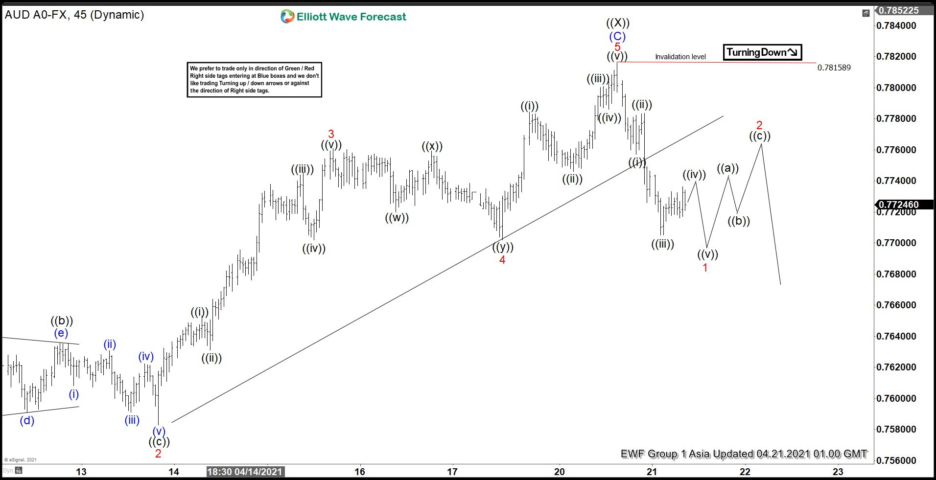 Elliott Wave View: AUDUSD Ended Correction