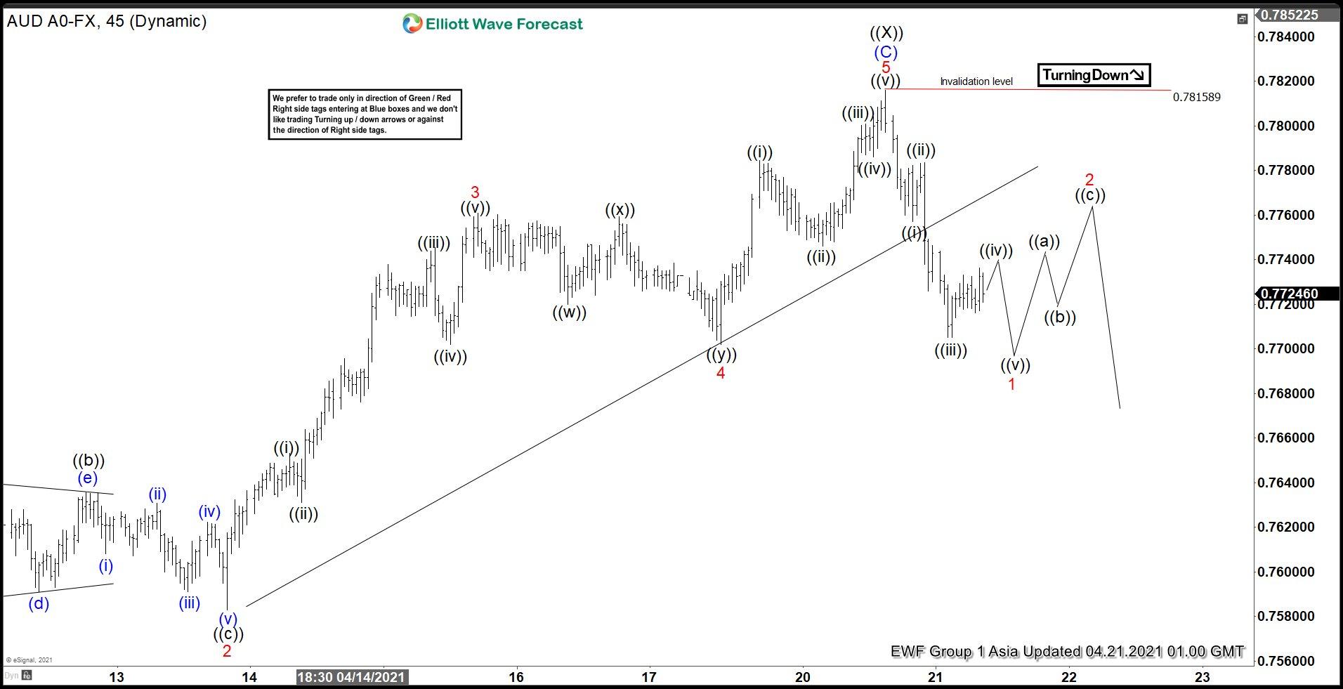 AUDUSD Elliott Wave Chart