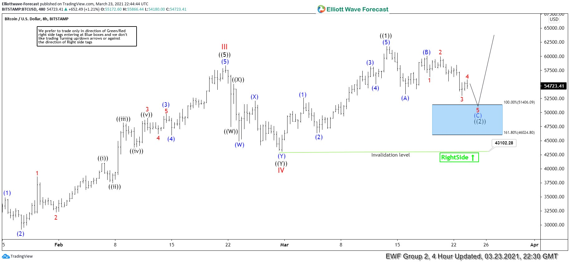 Bitcoin ( BTCUSD ) Elliott Wave : Another Buying Setup