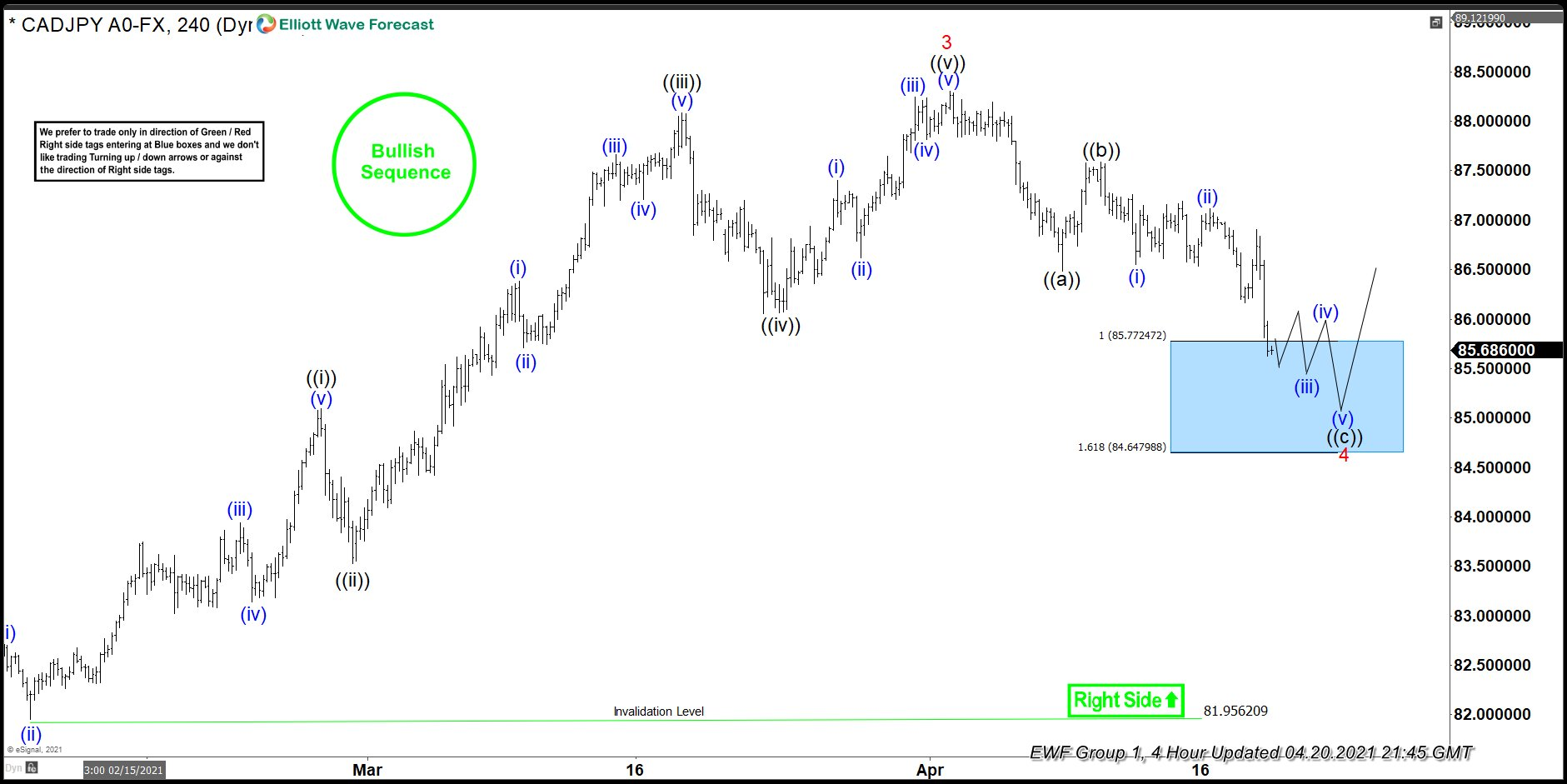 CADJPY Forecasting The Rally & Buying The Dips At The Extremes