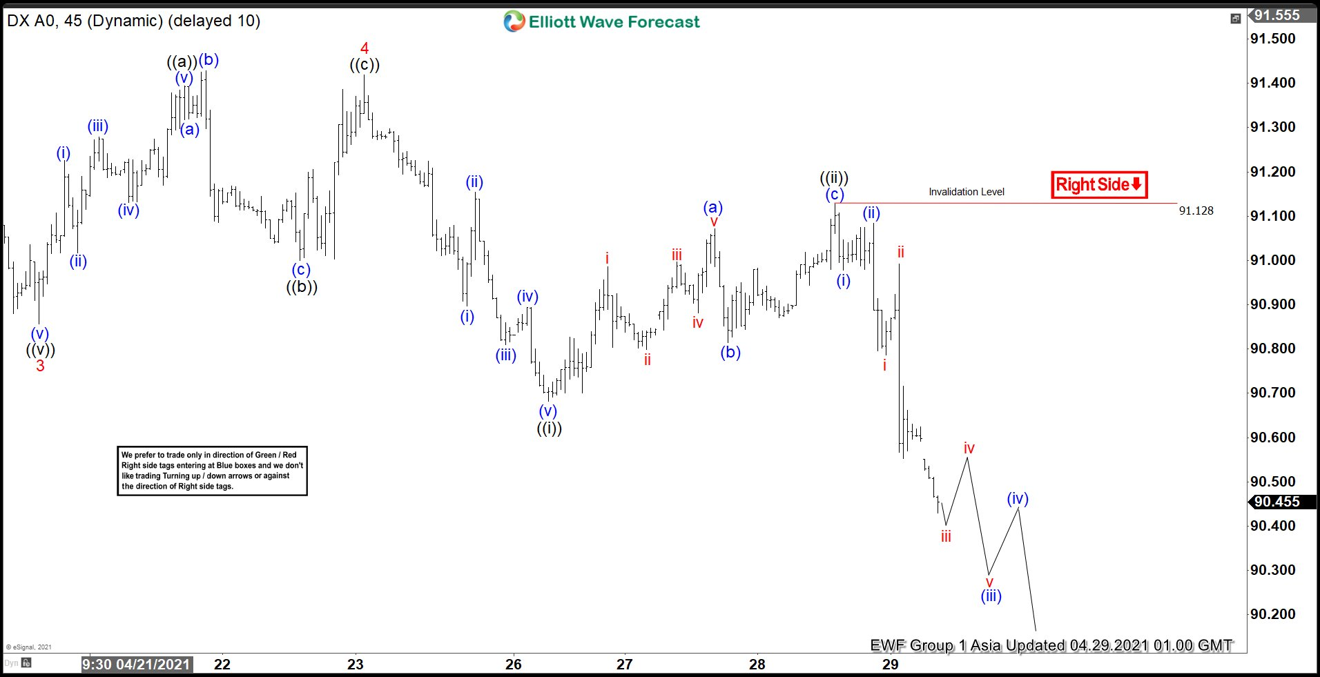 Elliott Wave View: Dollar Slides After FOMC Meeting