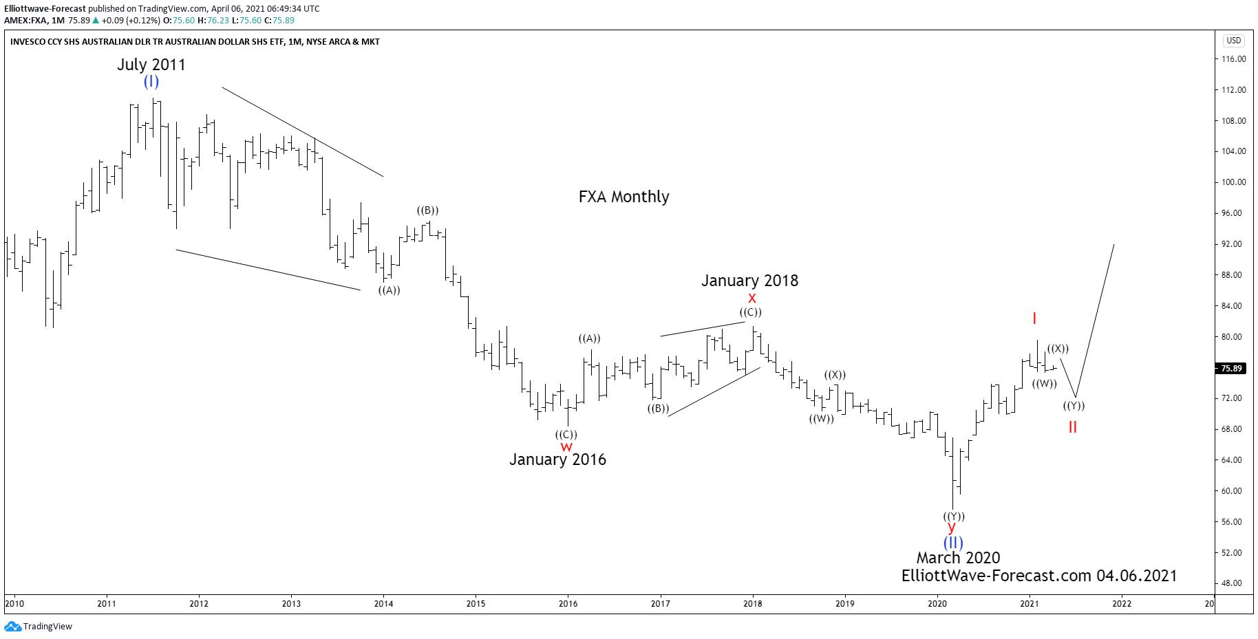 $FXA Longer Term Cycles and Elliott Wave Analysis