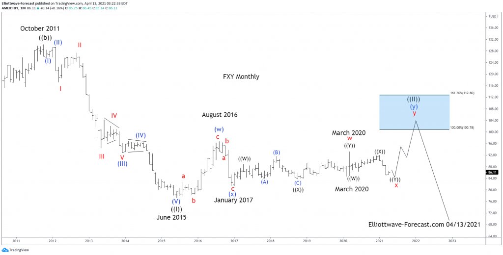 $FXY Long Term Cycles and Elliott Wave Analysis