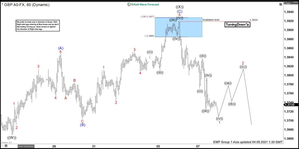 GBPUSD Elliott Wave View: Sellers Should Remain In Control