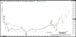 Infineon Elliott Wave Weekly