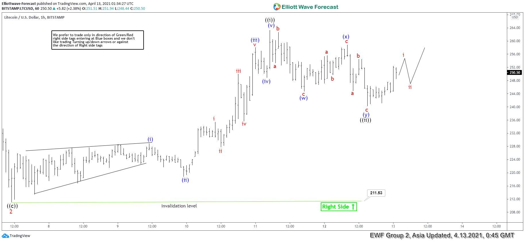Elliott Wave View: Litecoin (LTCUSD) Impulsive Rally in Progress