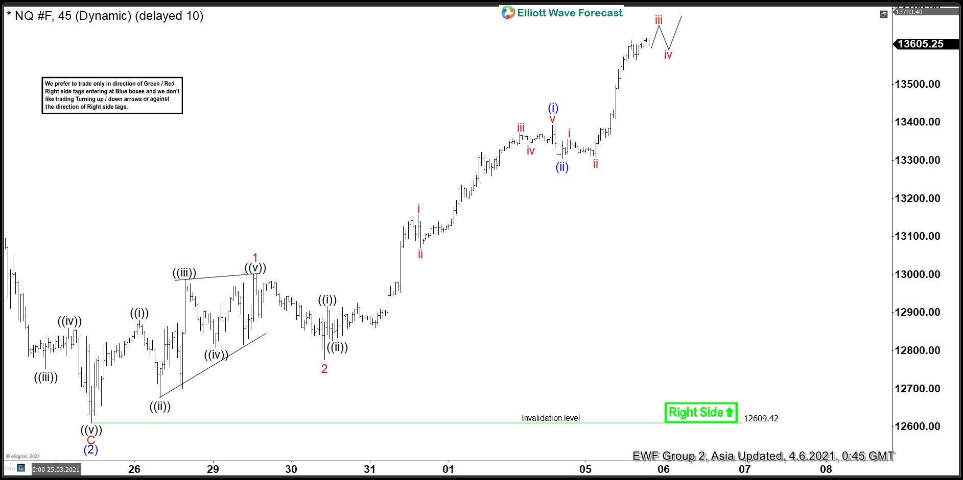 NASDAQ Elliott Wave View: Extending Higher In Wave Three