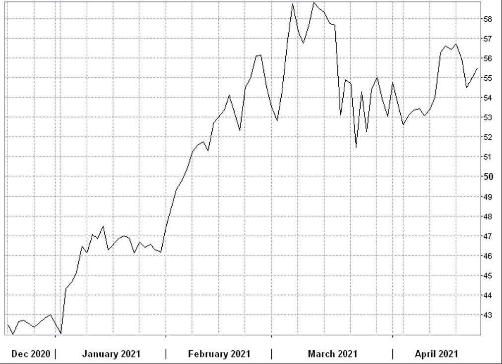ProShares K-1 Free Crude Oil StrategyETF (OILK)