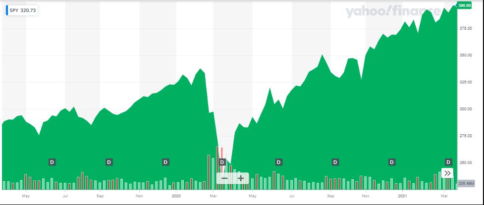SPDR S&P 500 ETF