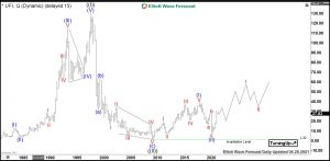 Unifi Elliott Wave Quarterly