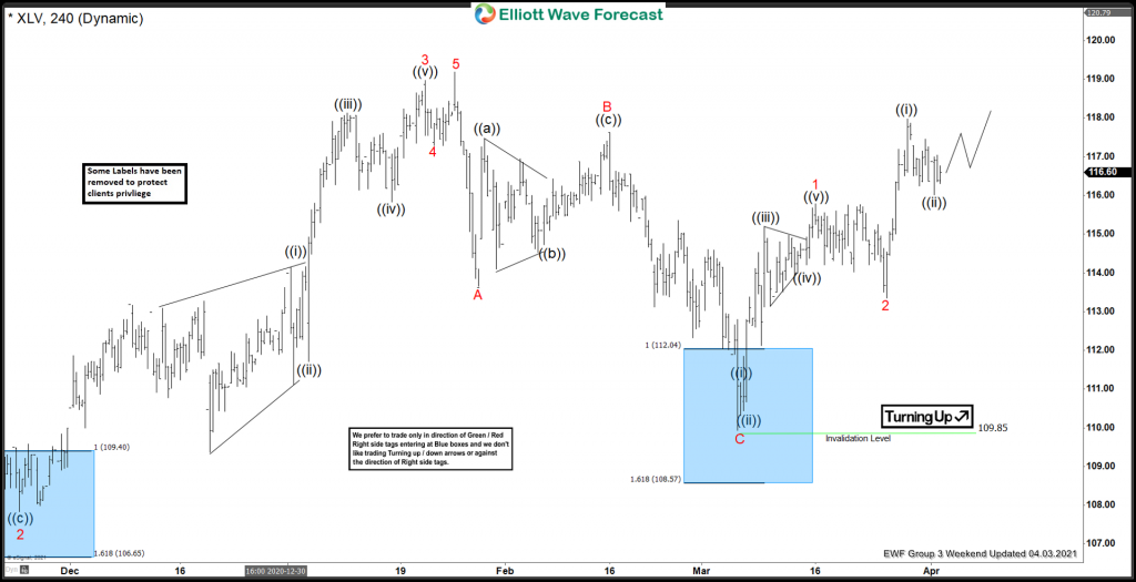 XLV Reacted Higher From The Elliott Wave Blue Box Area