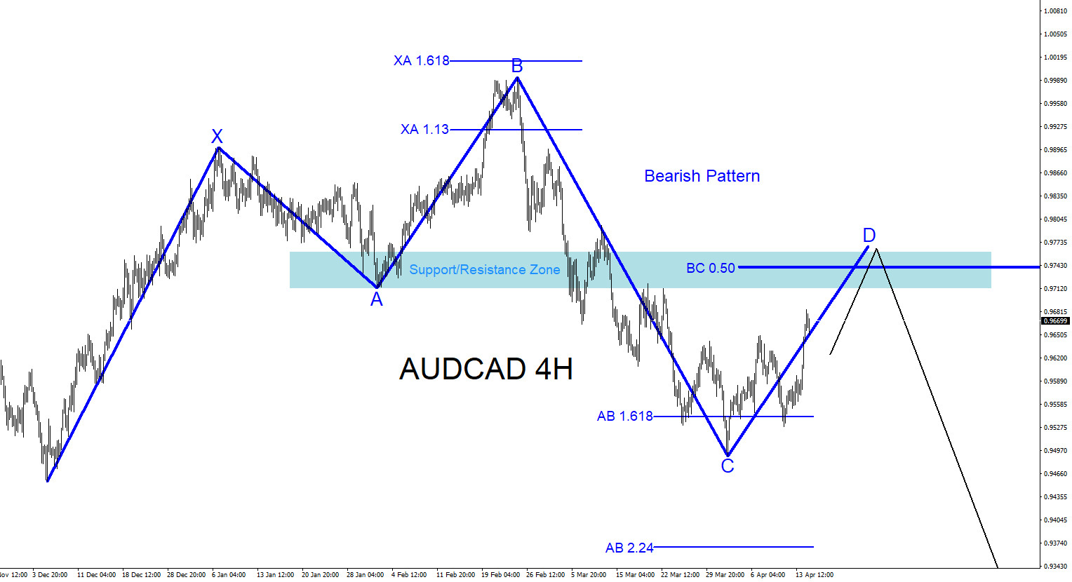 AUDCAD : Possible Bearish Pattern?