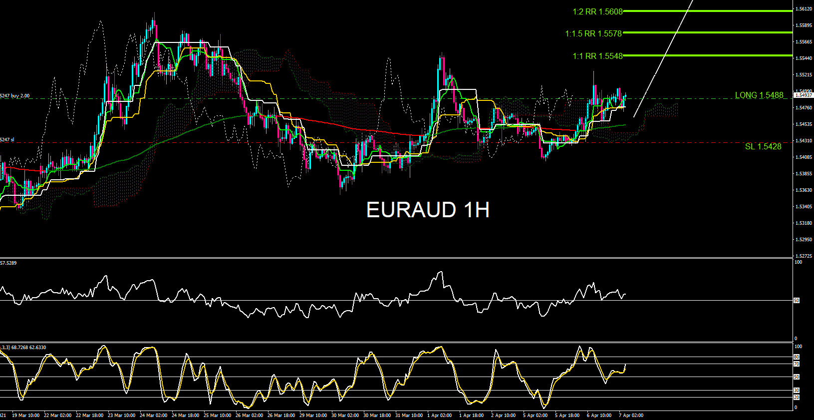 EURAUD : Rallied Higher as Expected