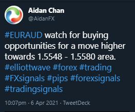 EURAUD, trading, elliottwave, market patterns, forex, @AidanFX, AidanFX