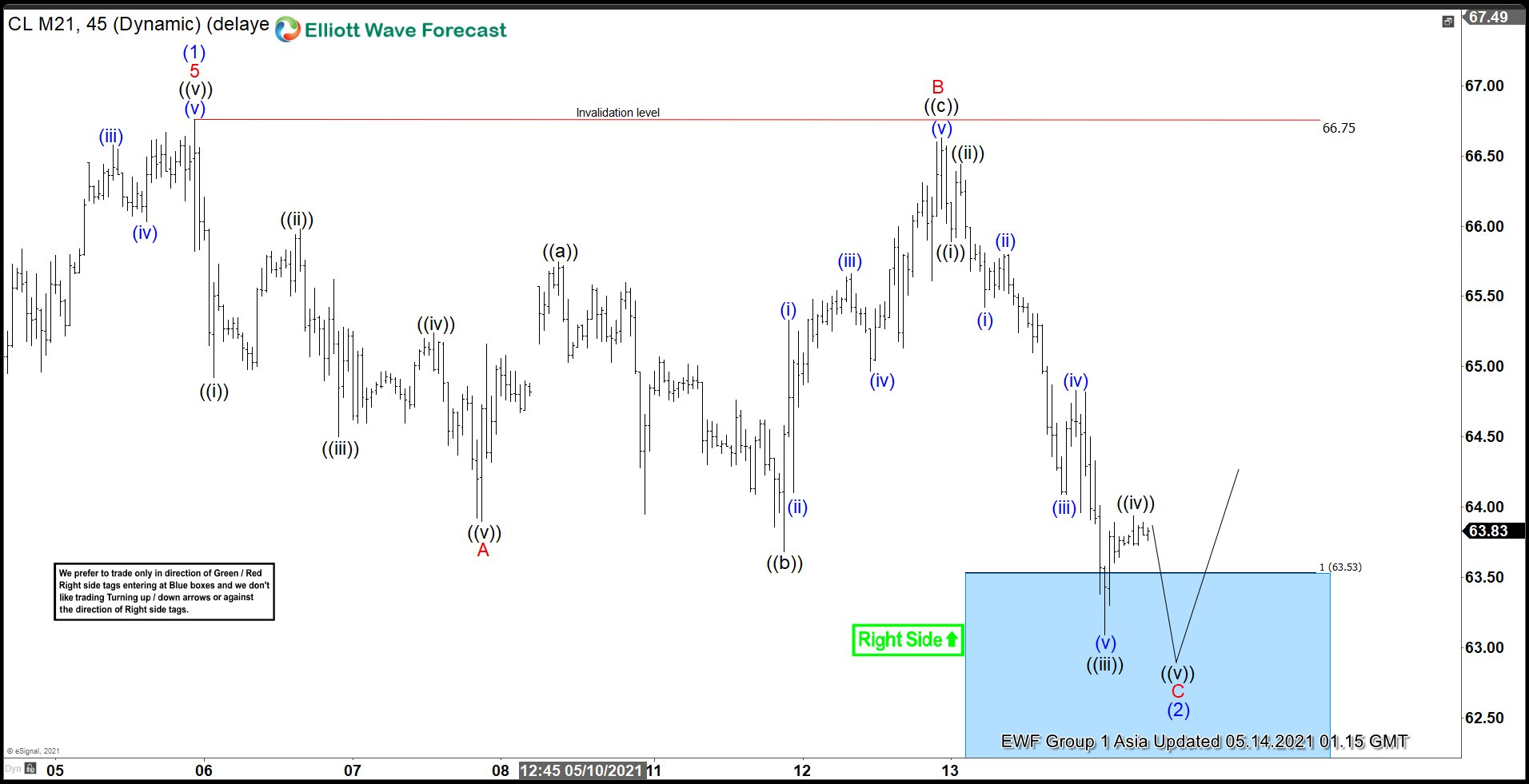 Oil 45 minute Elliott Wave Chart