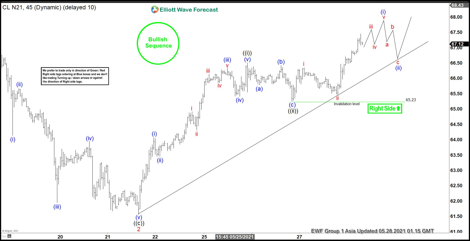 Elliott Wave View: Oil (CL) Should Continue to Extend Higher