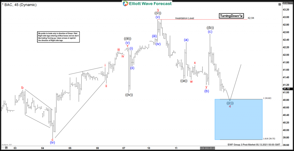 Forecasting The Wave 4 Pullback