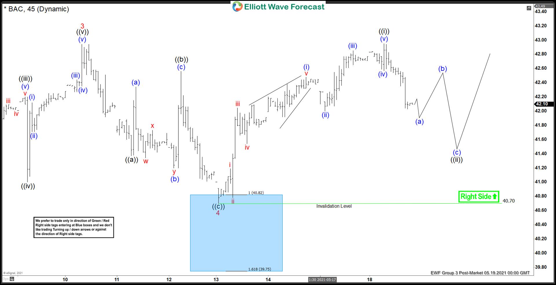 BAC Elliott Wave Chart