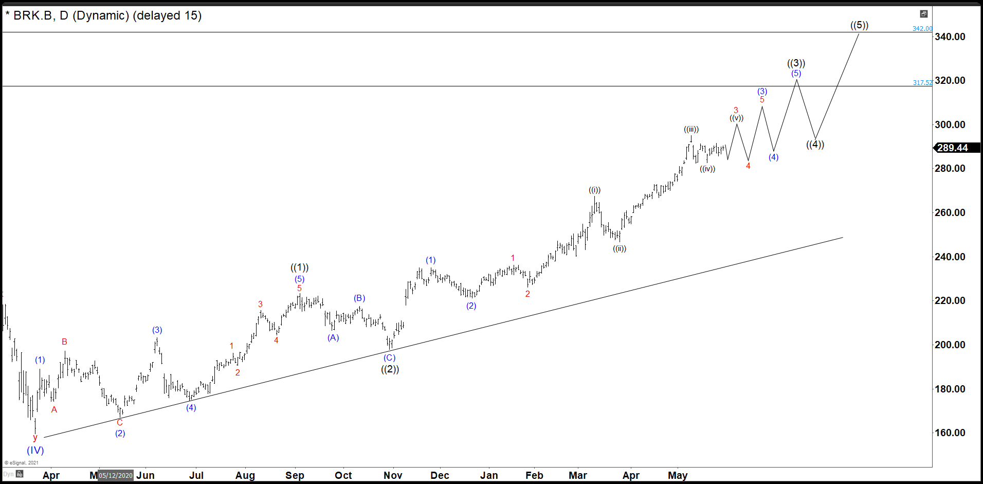 Berkshire Hathaway Daily Chart