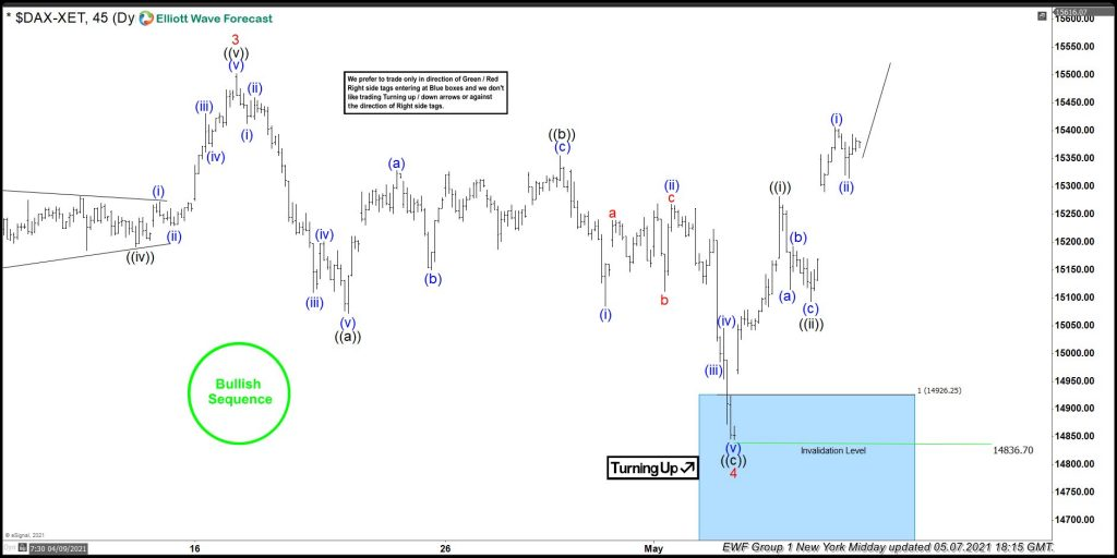 DAX Forecasting The Bounce From Blue Box Area
