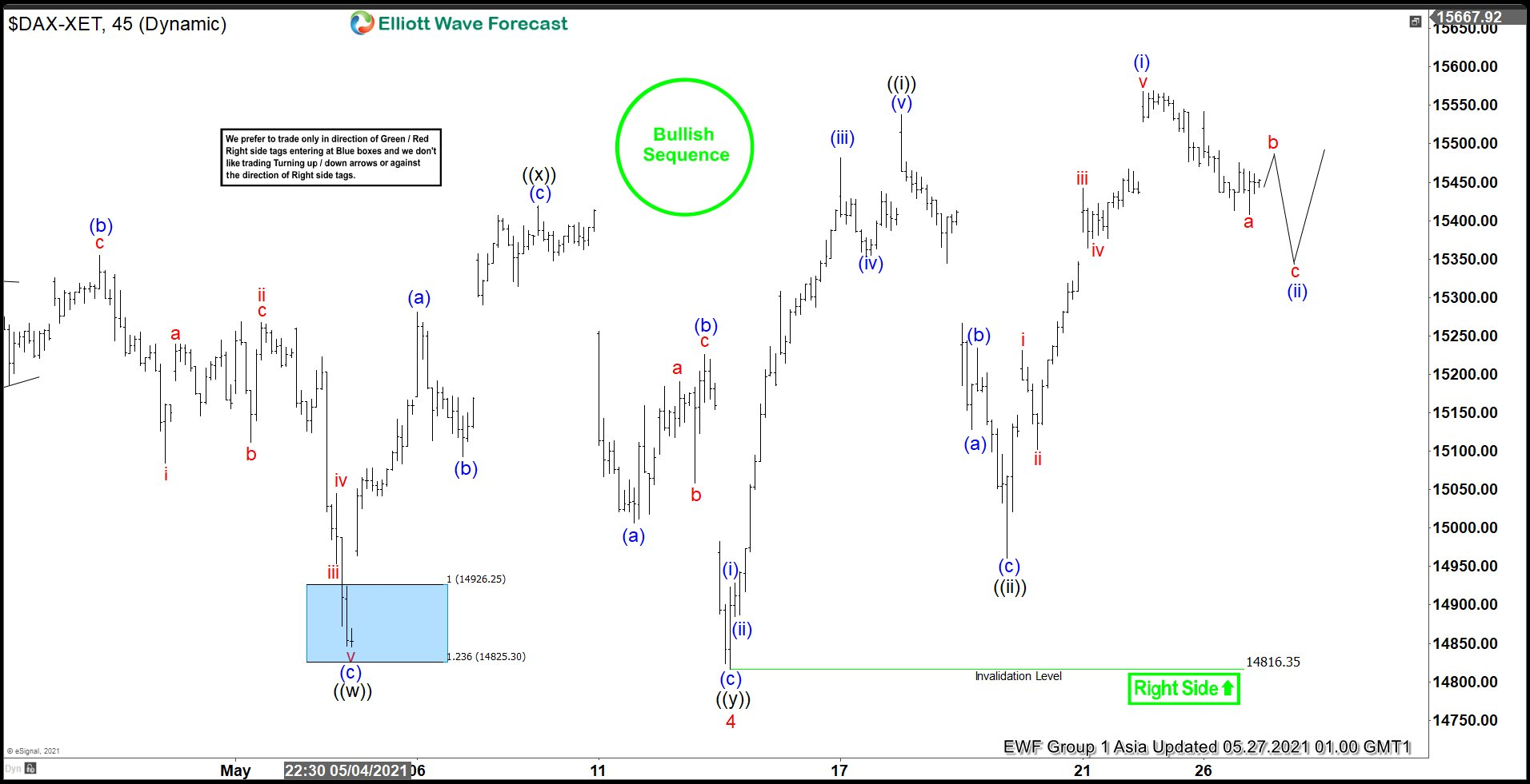 Elliott Wave View: DAX Bullish Sequence Remains Incomplete