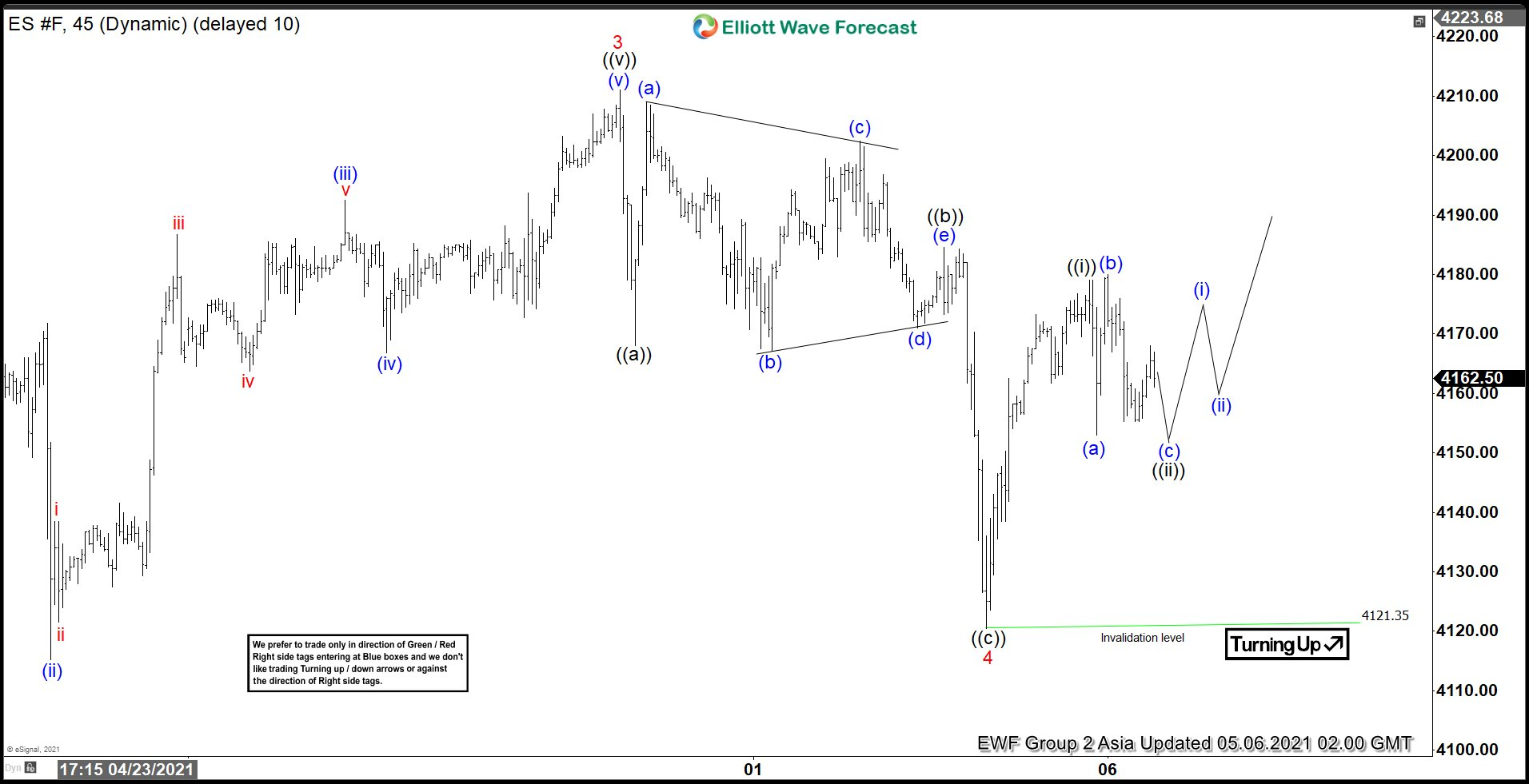 Elliott Wave View: S&P 500 E-Mini Futures (ES) Resumes Higher