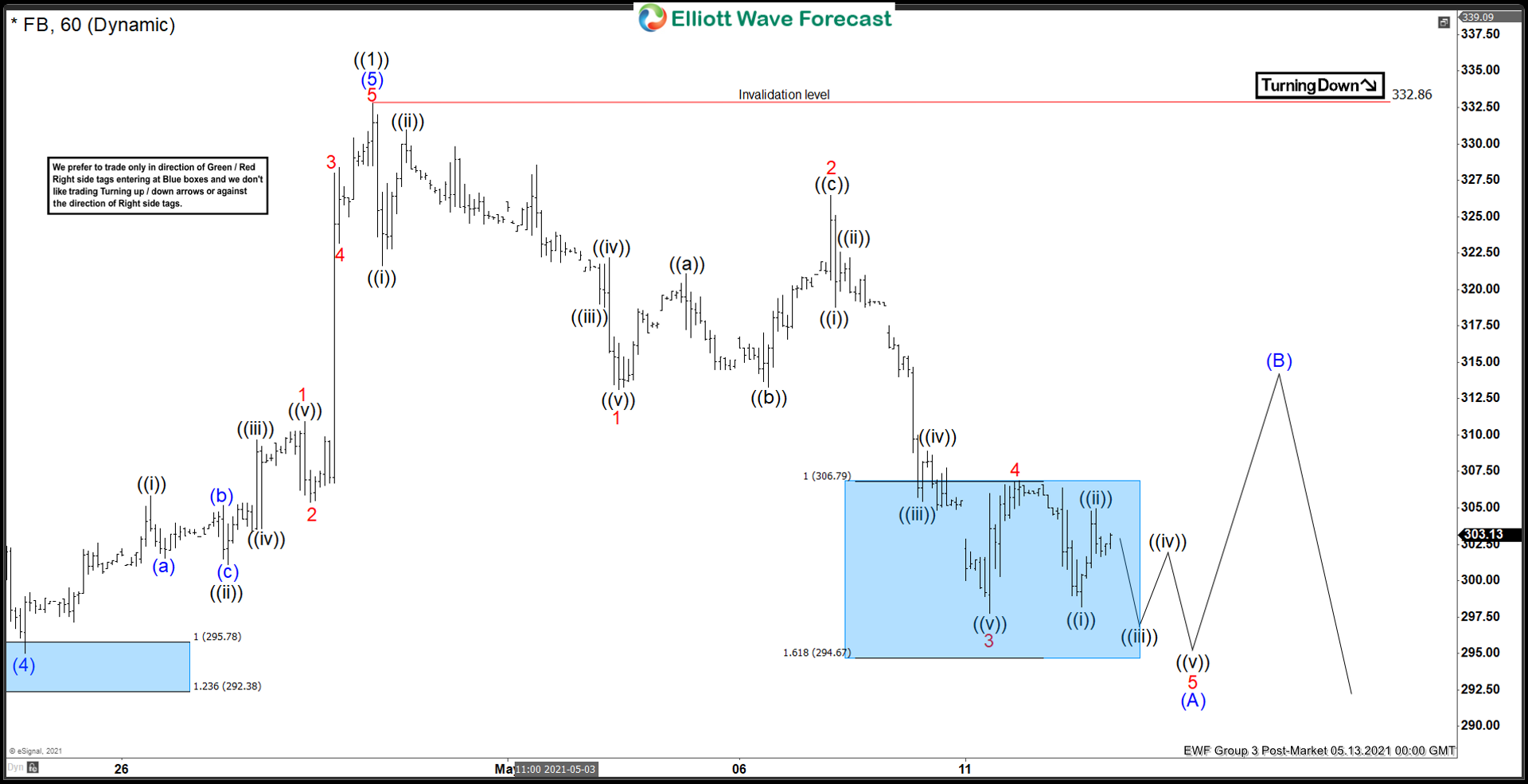 Elliott Wave View: Facebook Correction May Extend